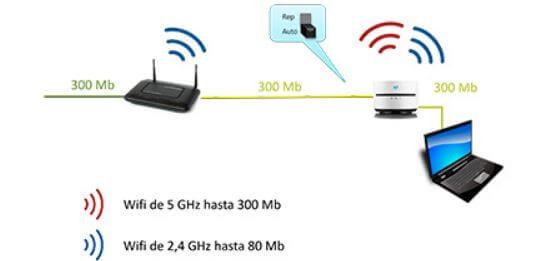 conexion de red con repetidor wifi
