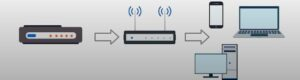 router y modem es lo mismo